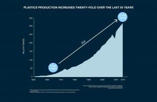 وضعیت صنعت پلاستیک در سال - - پیش بینی خوشبینانه وضعیت صنعت پلاستیک2017